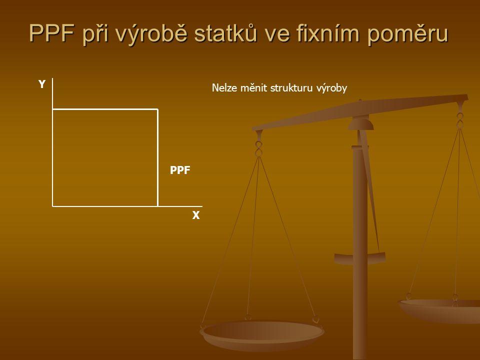 PPF při výrobě statků ve fixním poměru