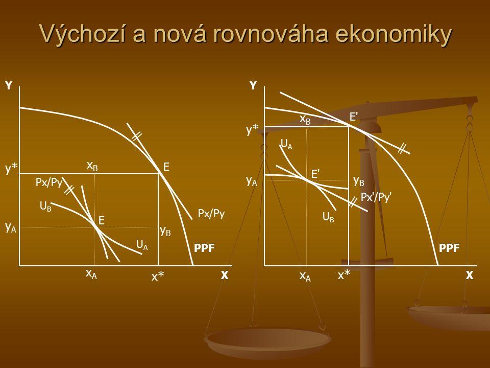 Výchozí a nová rovnováha ekonomiky