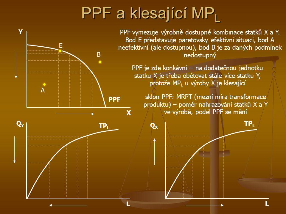 PPF a klesající MPL Y.