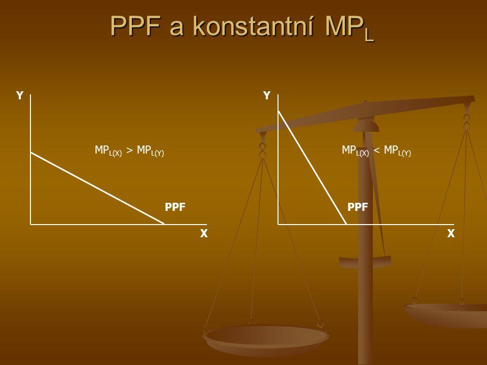PPF a konstantní MPL Y Y MPL(X) > MPL(Y) MPL(X) < MPL(Y) PPF PPF