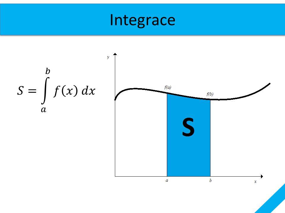 Integrace 𝑆= 𝑎 𝑏 𝑓 𝑥 𝑑𝑥
