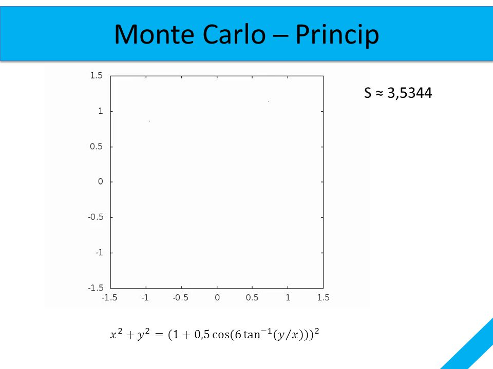 Monte Carlo ─ Princip S ≈ 3,5344