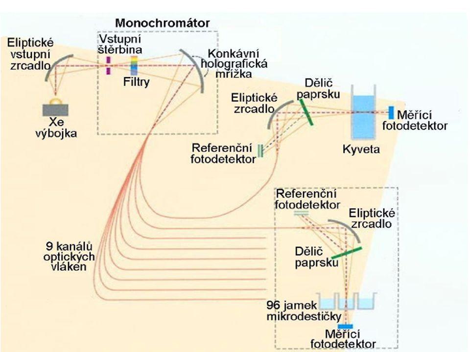 Vertikální fotometrie