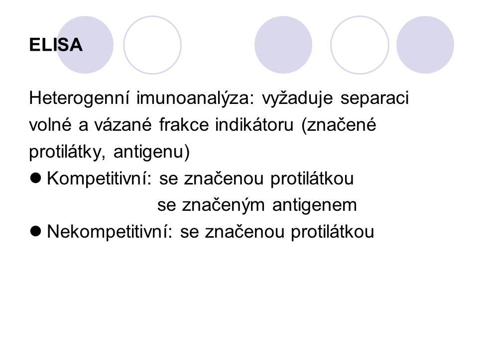 ELISA Heterogenní imunoanalýza: vyžaduje separaci. volné a vázané frakce indikátoru (značené. protilátky, antigenu)