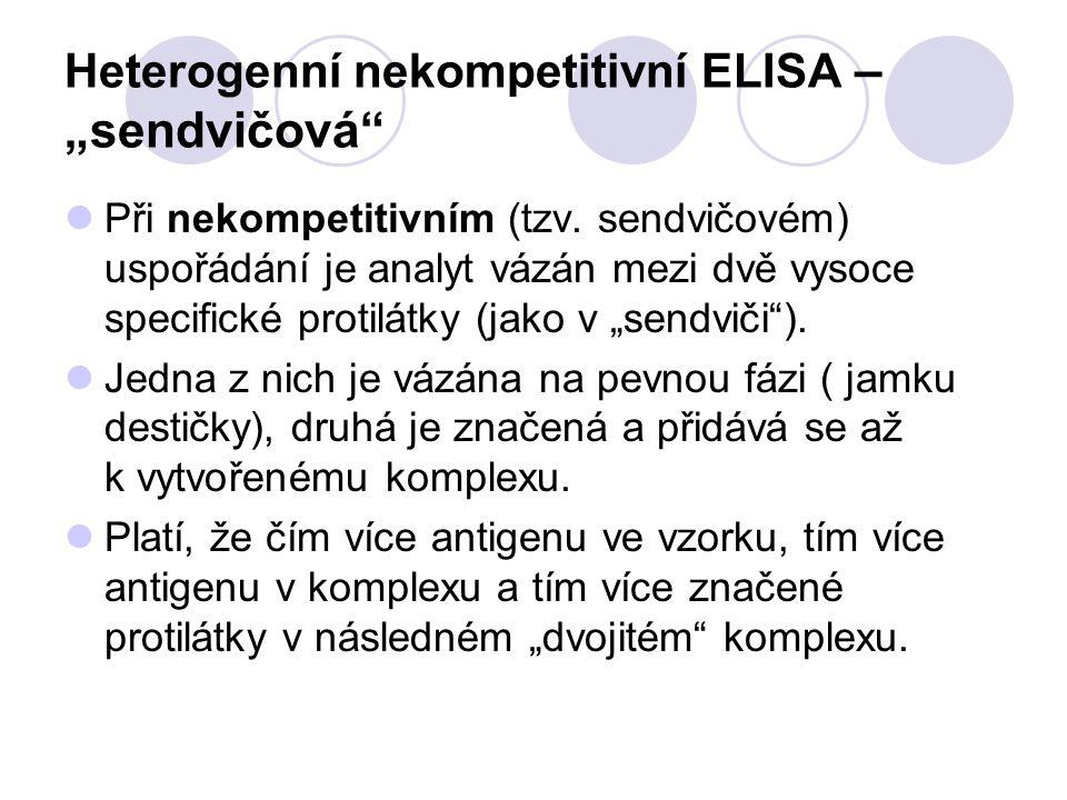 """Heterogenní nekompetitivní ELISA – """"sendvičová"""