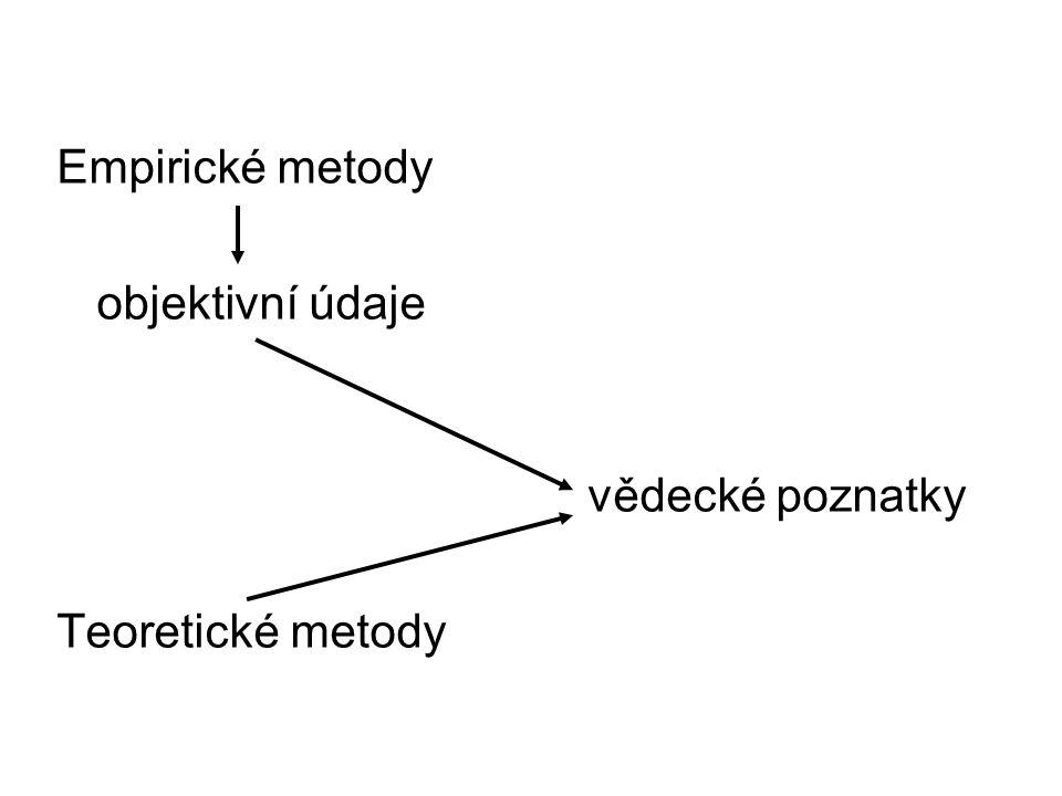 Empirické metody objektivní údaje vědecké poznatky Teoretické metody