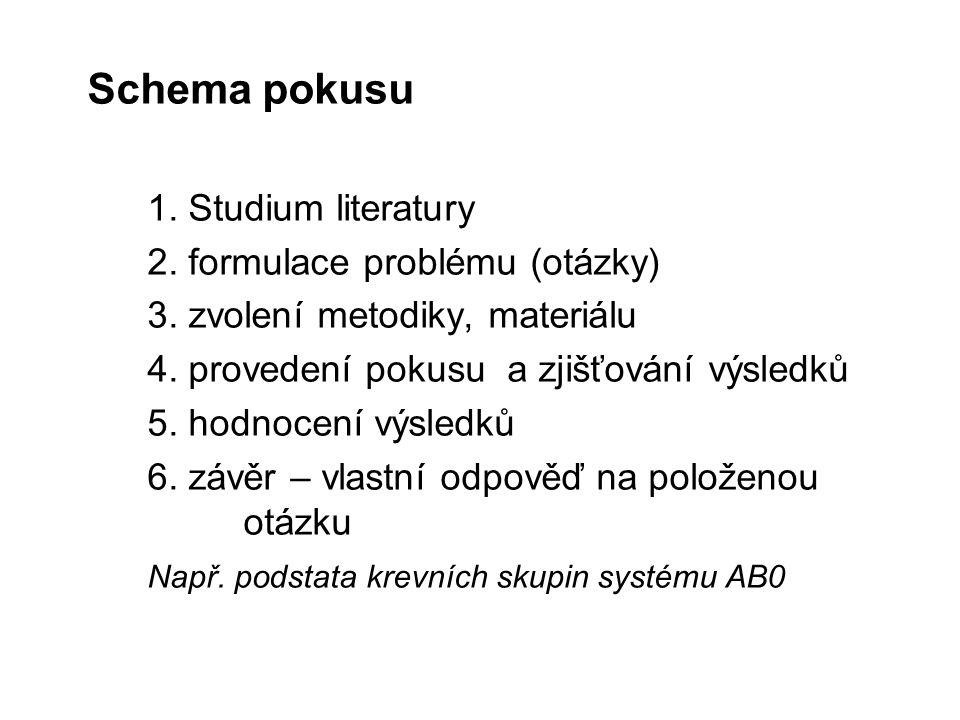 Schema pokusu 1. Studium literatury 2. formulace problému (otázky)