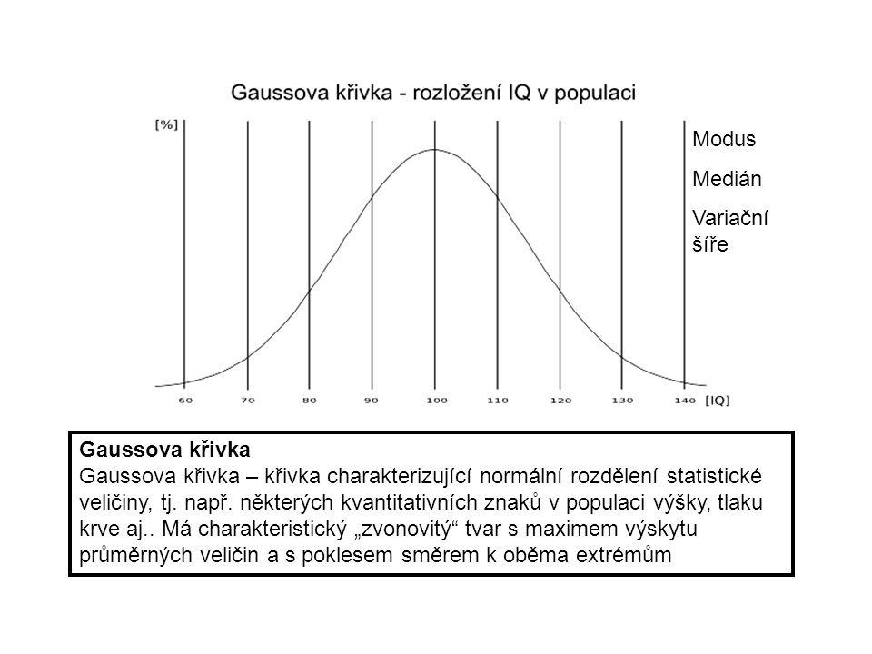 Modus Medián. Variační šíře. Gaussova křivka.
