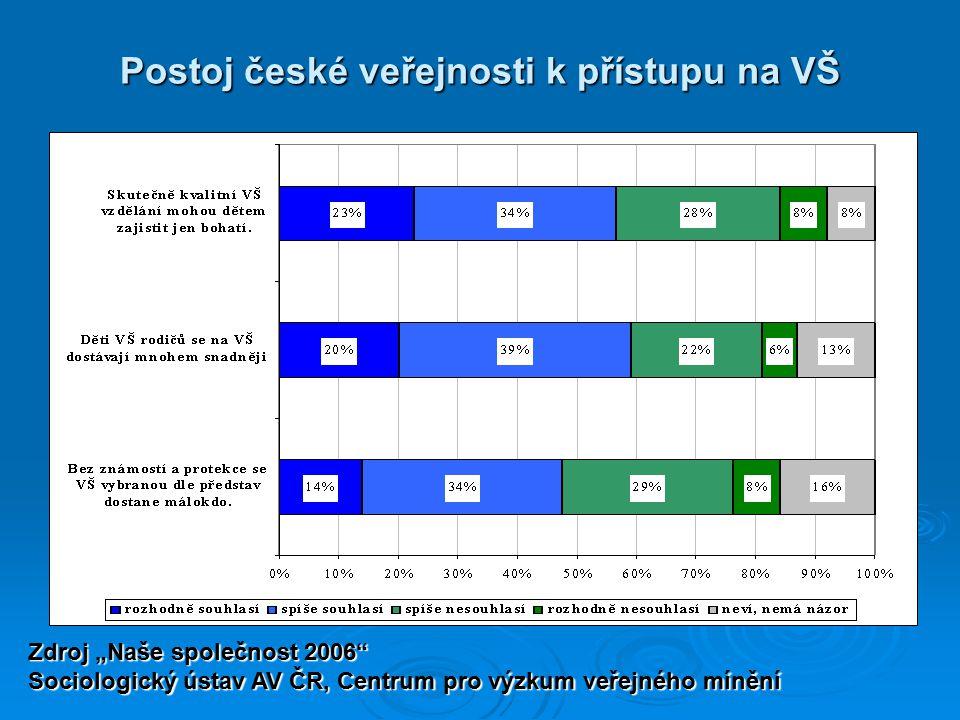 Postoj české veřejnosti k přístupu na VŠ