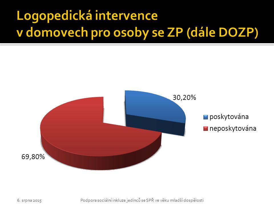 Logopedická intervence v domovech pro osoby se ZP (dále DOZP)