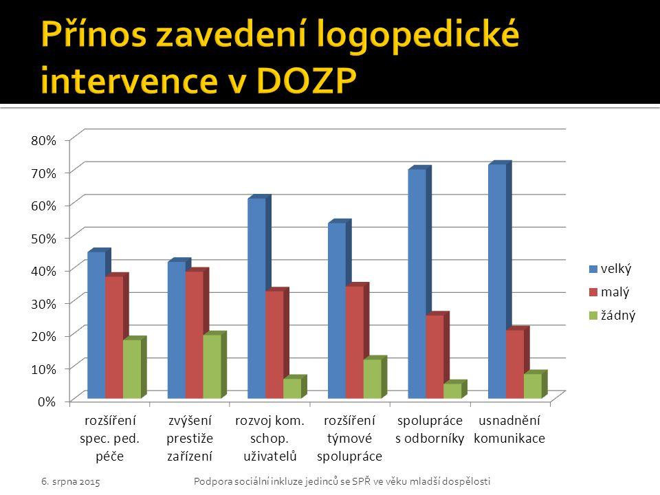 Přínos zavedení logopedické intervence v DOZP