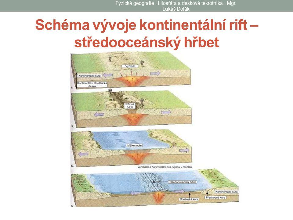 Schéma vývoje kontinentální rift – středooceánský hřbet