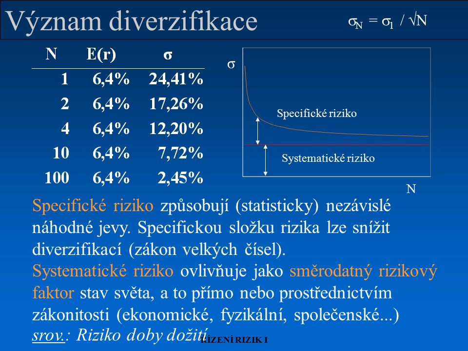 Význam diverzifikace sN = s1 / N. N. σ. Specifické riziko. Systematické riziko.