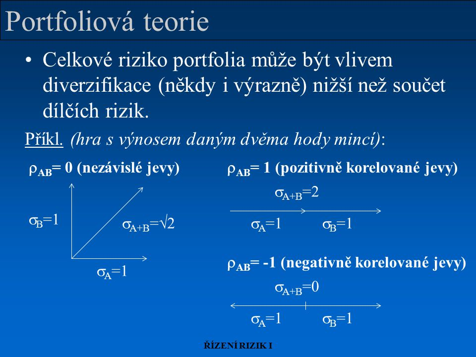 Portfoliová teorie Celkové riziko portfolia může být vlivem diverzifikace (někdy i výrazně) nižší než součet dílčích rizik.