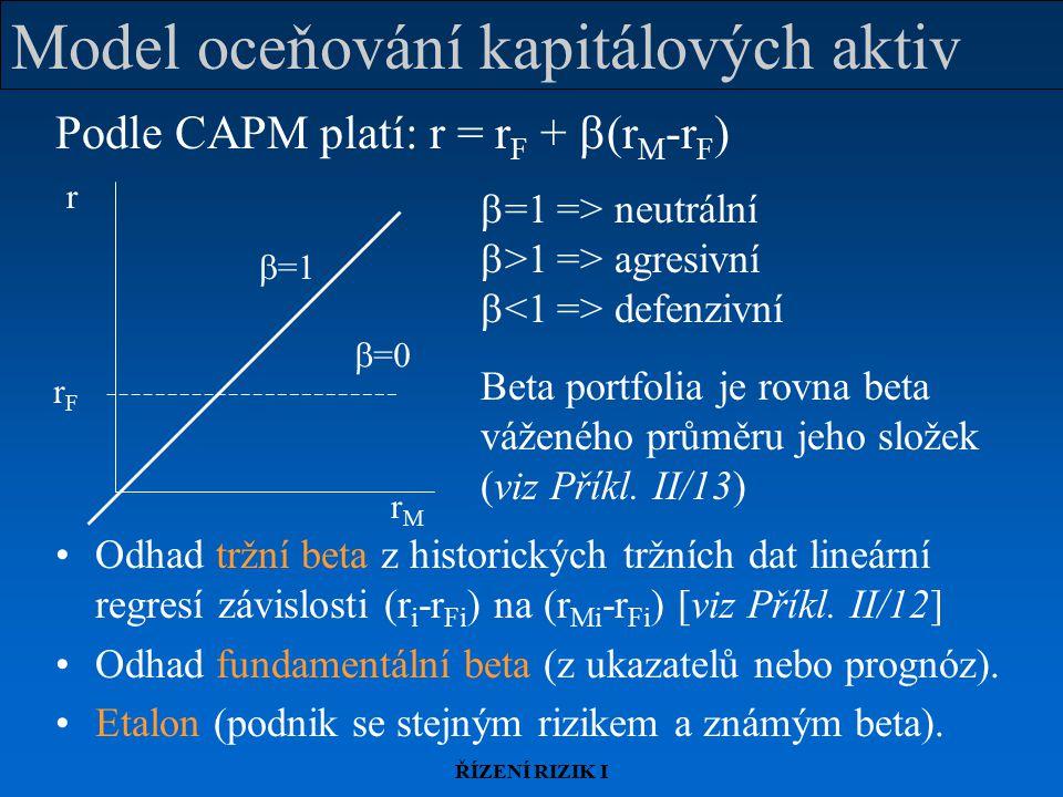 Model oceňování kapitálových aktiv