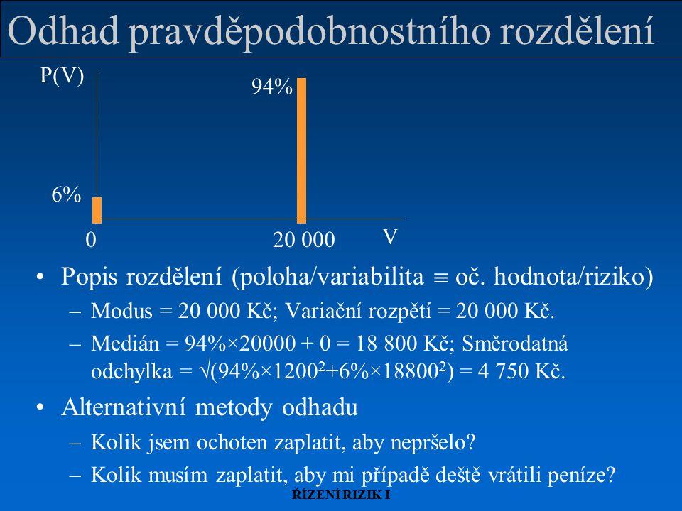 Odhad pravděpodobnostního rozdělení