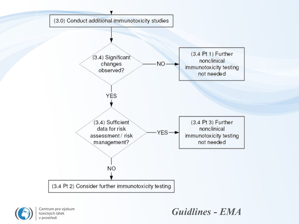Guidlines - EMA