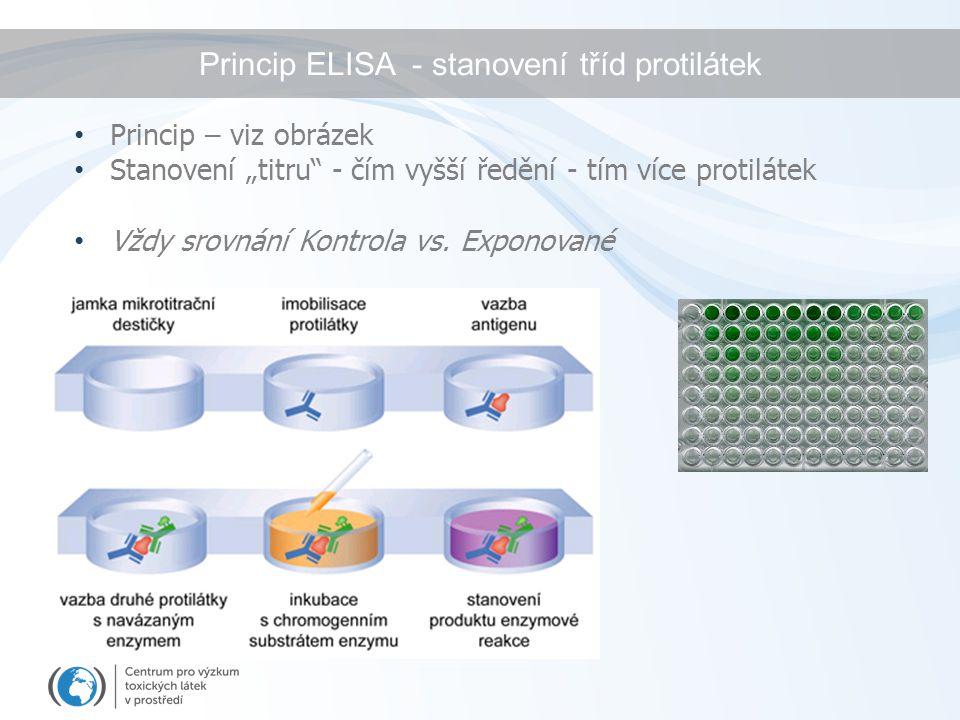 Princip ELISA - stanovení tříd protilátek