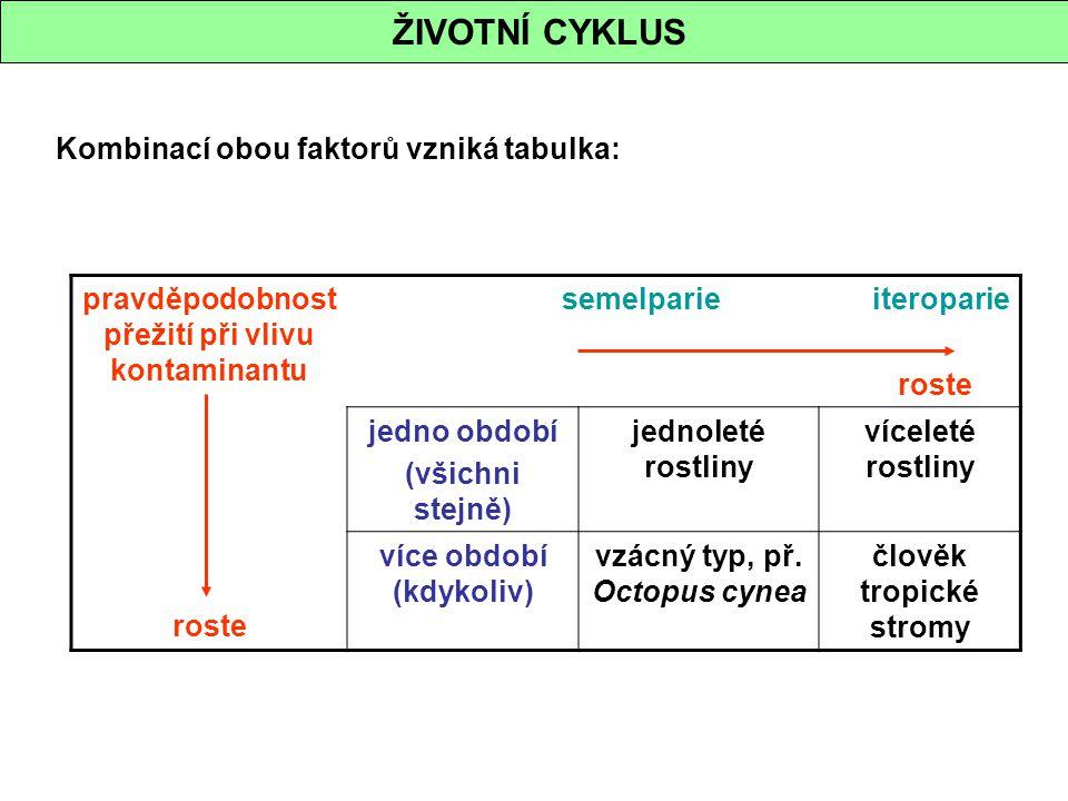 ŽIVOTNÍ CYKLUS Kombinací obou faktorů vzniká tabulka: