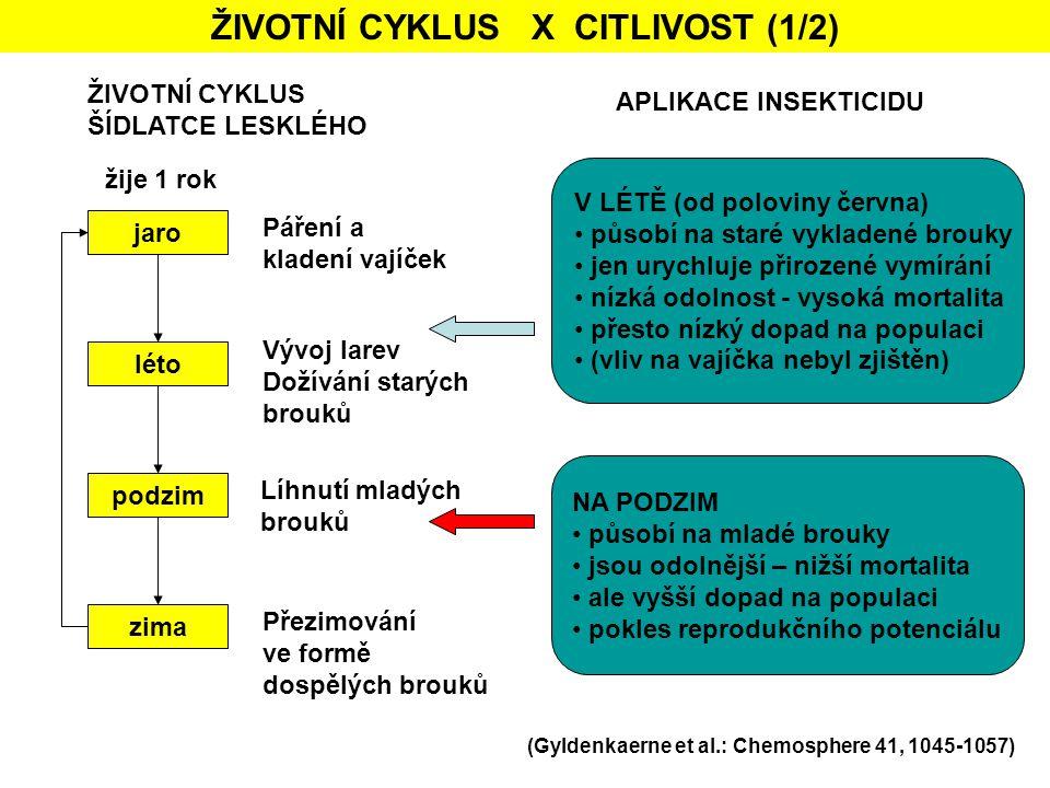 ŽIVOTNÍ CYKLUS X CITLIVOST (1/2)