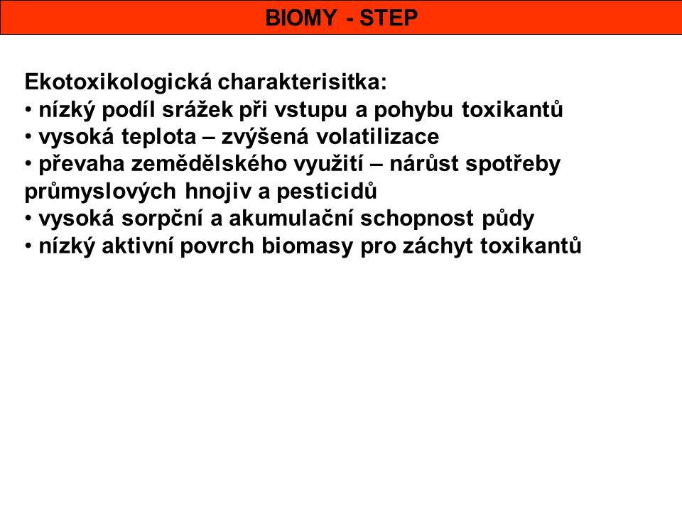 BIOMY - STEP Ekotoxikologická charakterisitka: nízký podíl srážek při vstupu a pohybu toxikantů. vysoká teplota – zvýšená volatilizace.