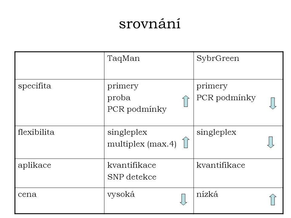 srovnání TaqMan SybrGreen specifita primery proba PCR podmínky