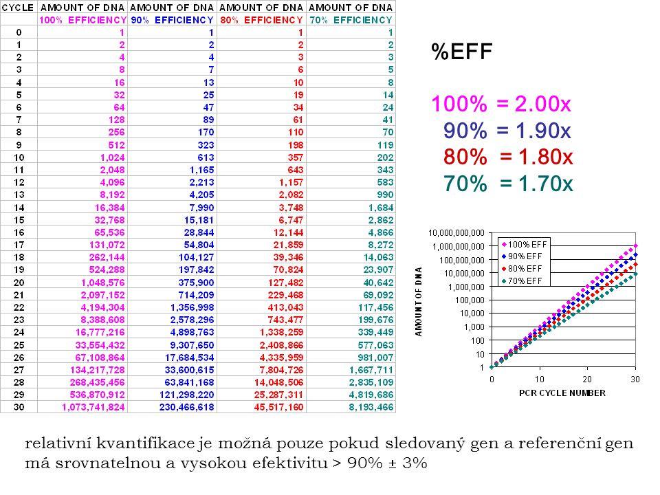 %EFF 100% = 2.00x. 90% = 1.90x. 80% = 1.80x. 70% = 1.70x.