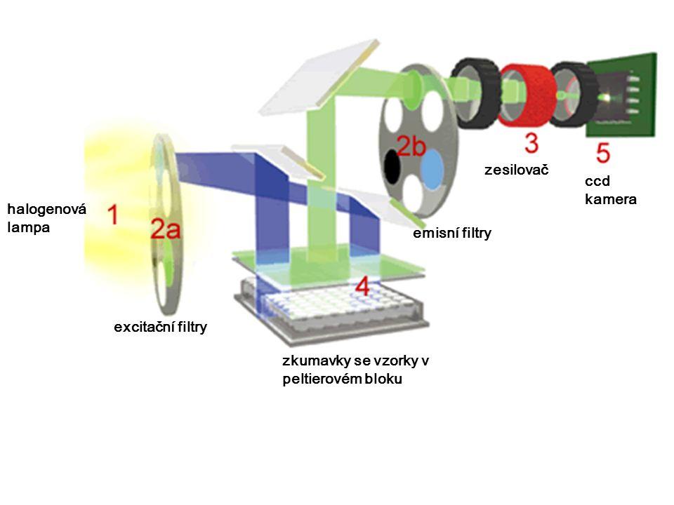zesilovač ccd kamera. halogenová lampa. emisní filtry.