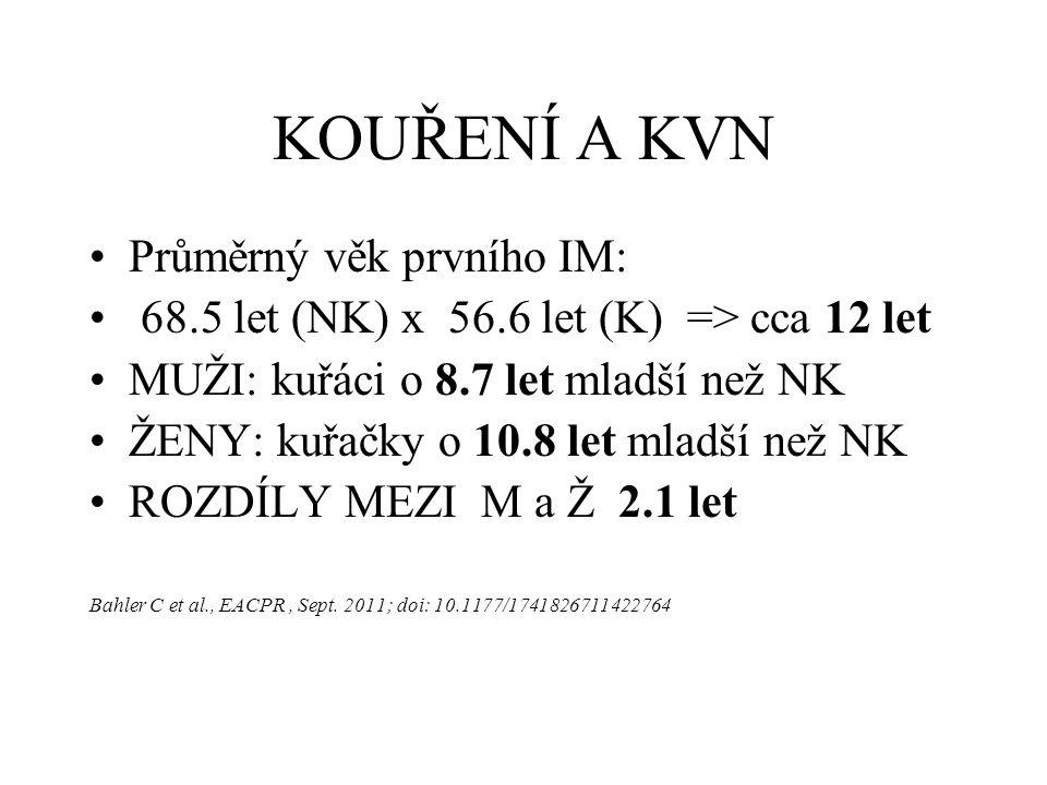 KOUŘENÍ A KVN Průměrný věk prvního IM: