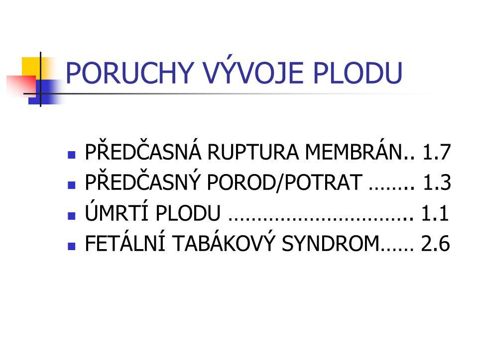PORUCHY VÝVOJE PLODU PŘEDČASNÁ RUPTURA MEMBRÁN.. 1.7