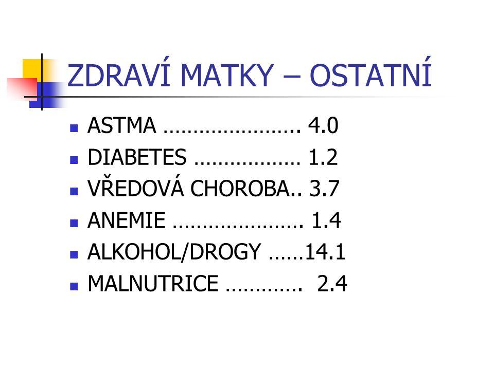 ZDRAVÍ MATKY – OSTATNÍ ASTMA ………………….. 4.0 DIABETES ……………… 1.2