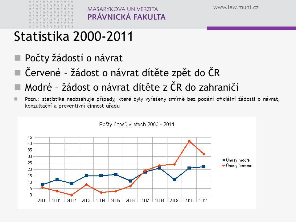 Statistika 2000-2011 Počty žádostí o návrat