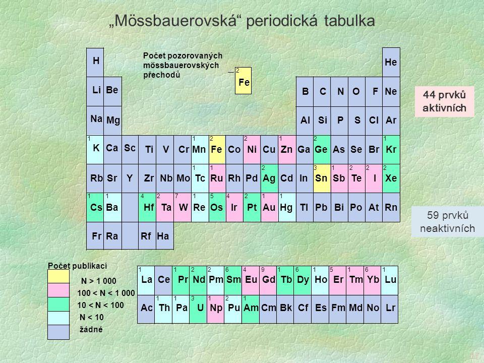 """""""Mössbauerovská periodická tabulka"""