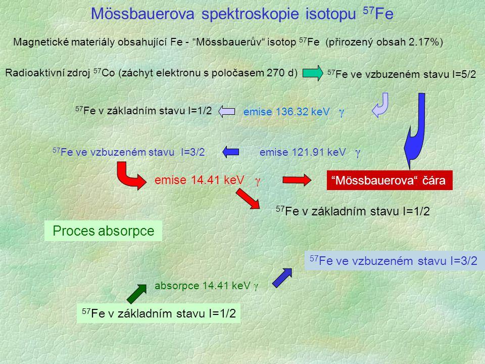 Mössbauerova spektroskopie isotopu 57Fe