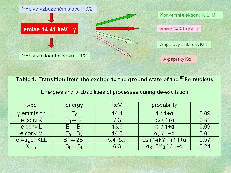 Augerovy elektrony KLL