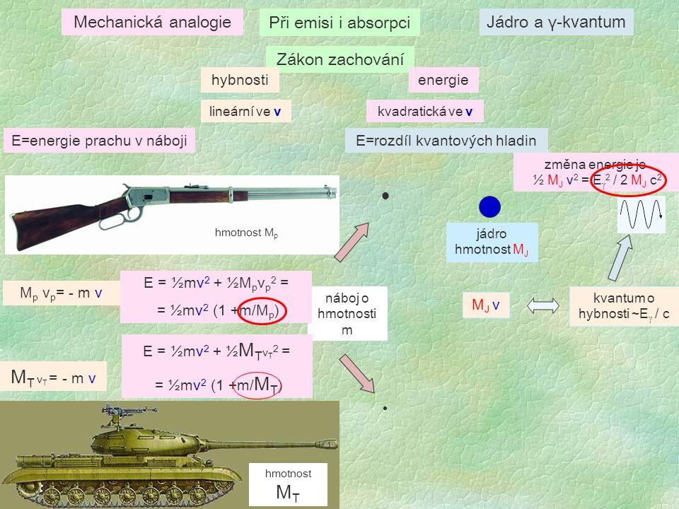  MT vT = - m v Mechanická analogie Při emisi i absorpci