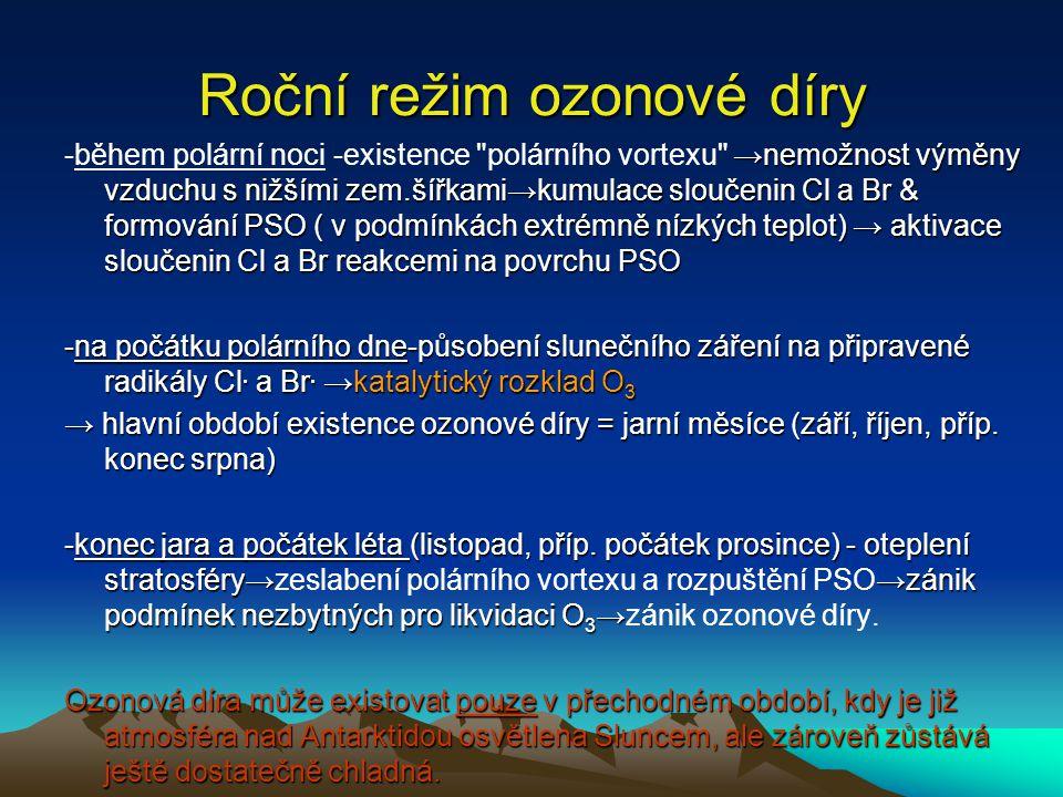 Roční režim ozonové díry