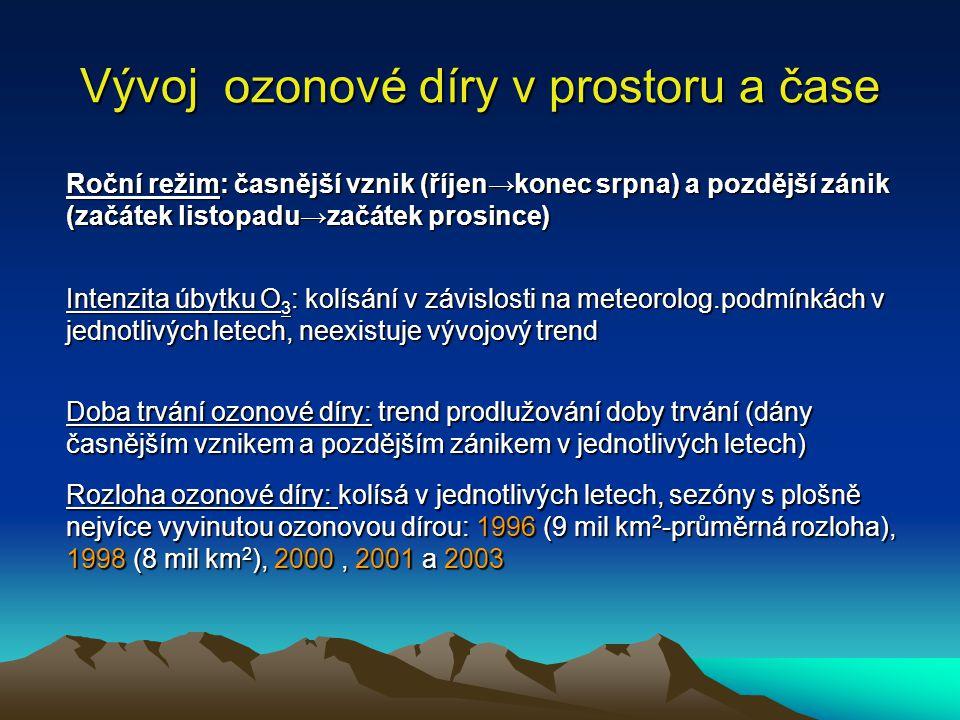 Vývoj ozonové díry v prostoru a čase