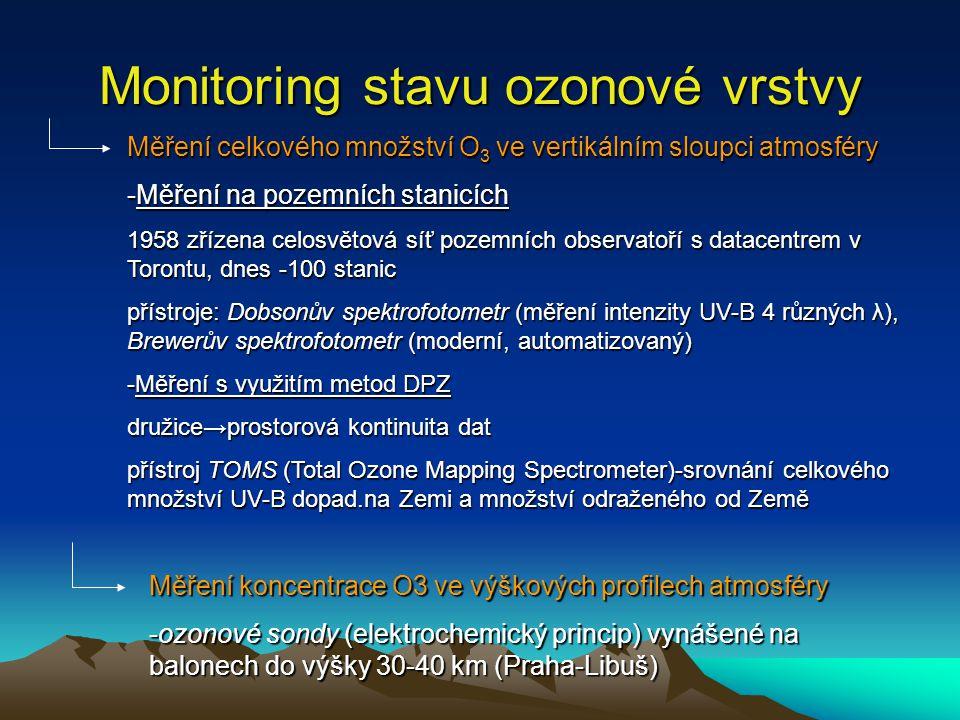 Monitoring stavu ozonové vrstvy