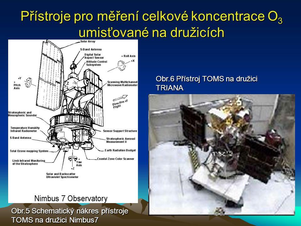 Přístroje pro měření celkové koncentrace O3 umisťované na družicích