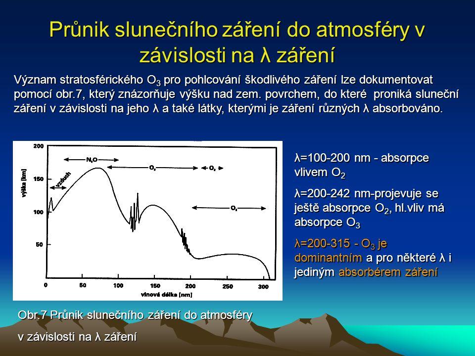 Průnik slunečního záření do atmosféry v závislosti na λ záření
