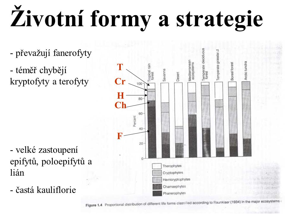 Životní formy a strategie
