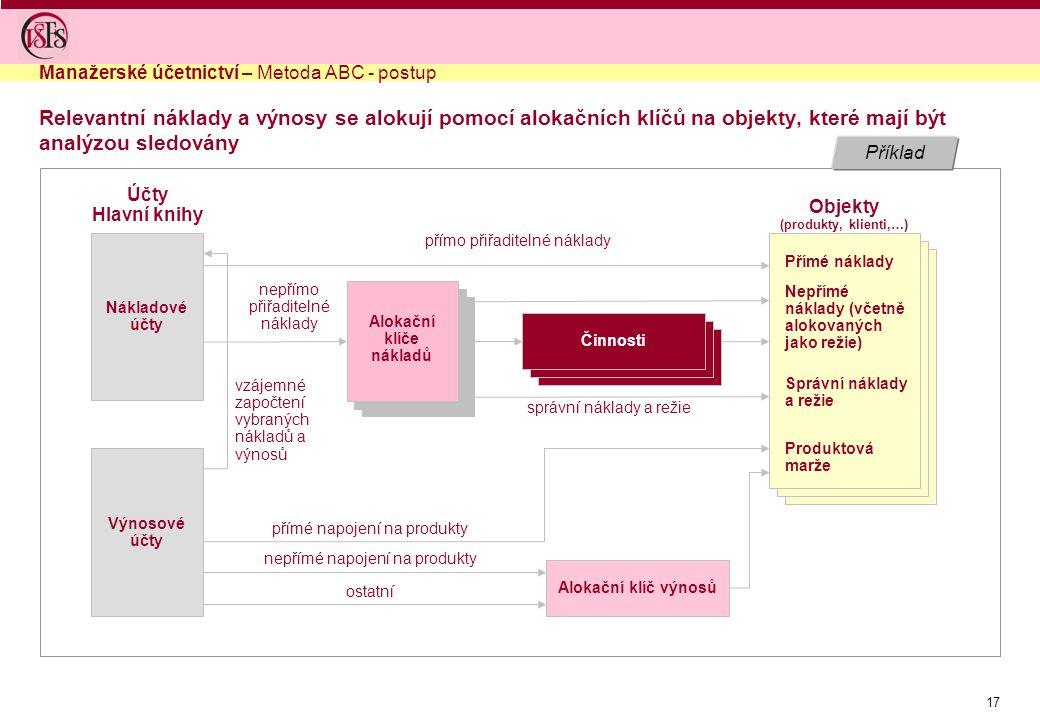 Objekty (produkty, klienti,…) Alokační klíče nákladů