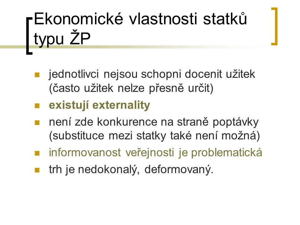 Ekonomické vlastnosti statků typu ŽP