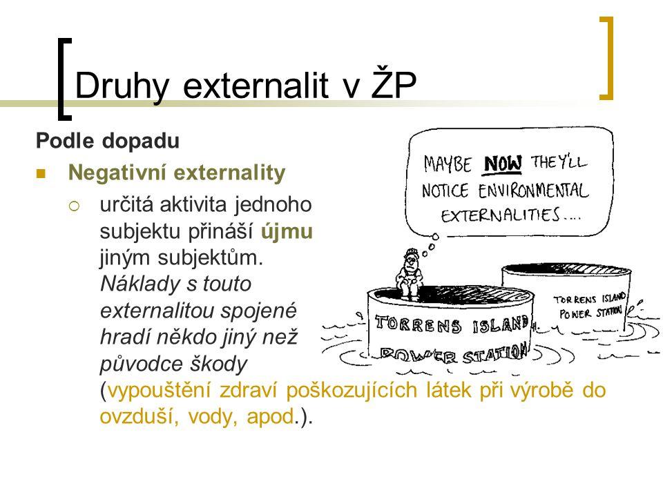 Druhy externalit v ŽP Podle dopadu Negativní externality