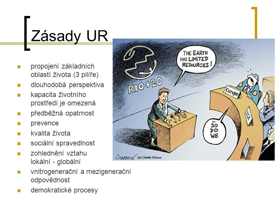 Zásady UR propojení základních oblastí života (3 pilíře)