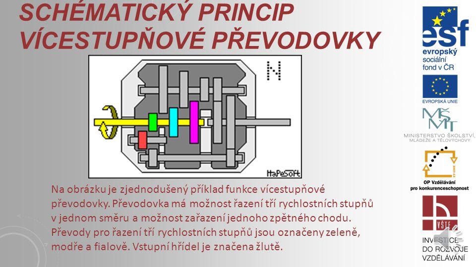 Schématický pRincip vícestupňové převodovky