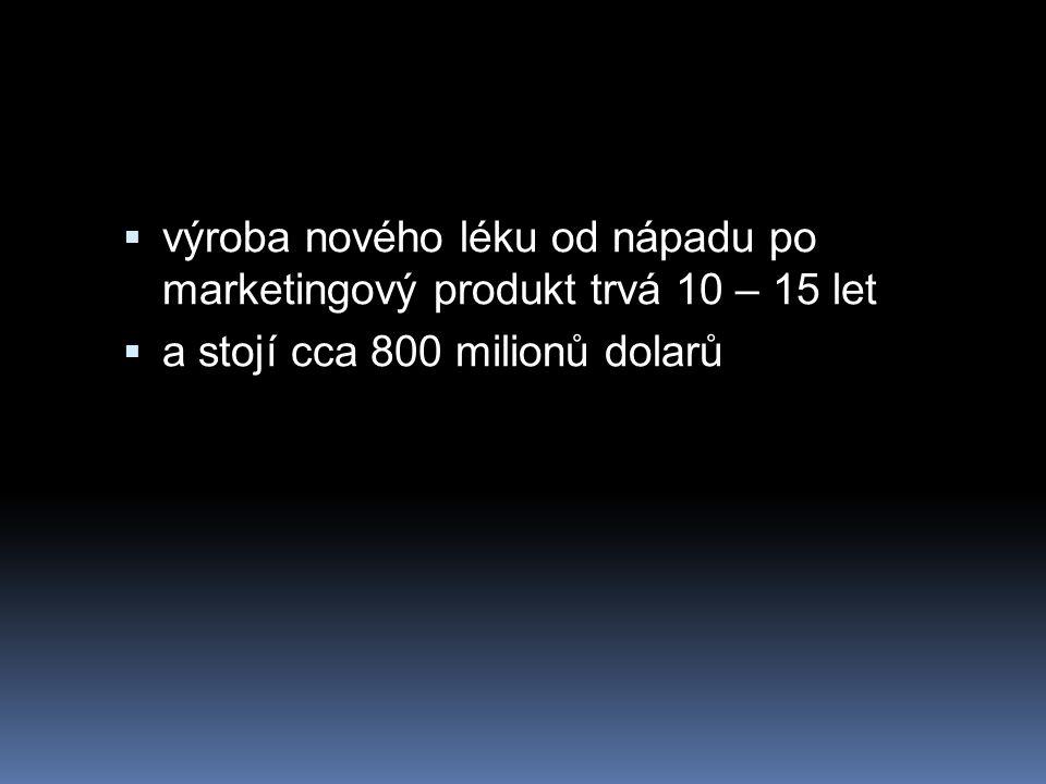 výroba nového léku od nápadu po marketingový produkt trvá 10 – 15 let