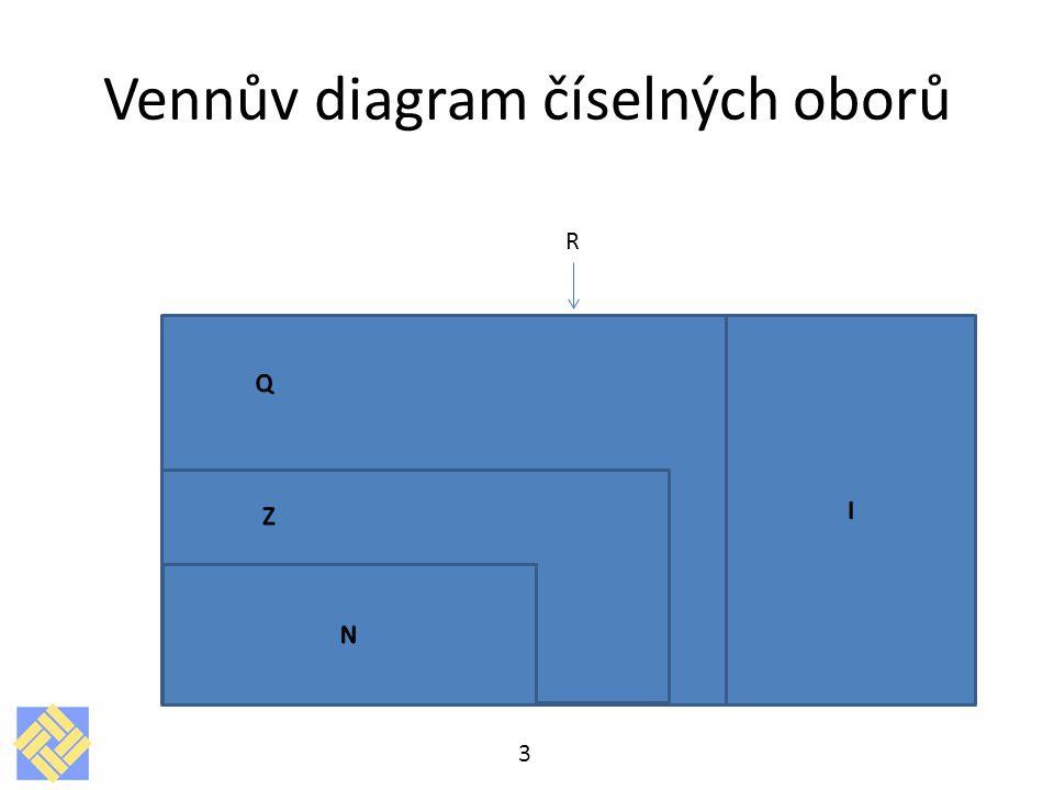 Vennův diagram číselných oborů