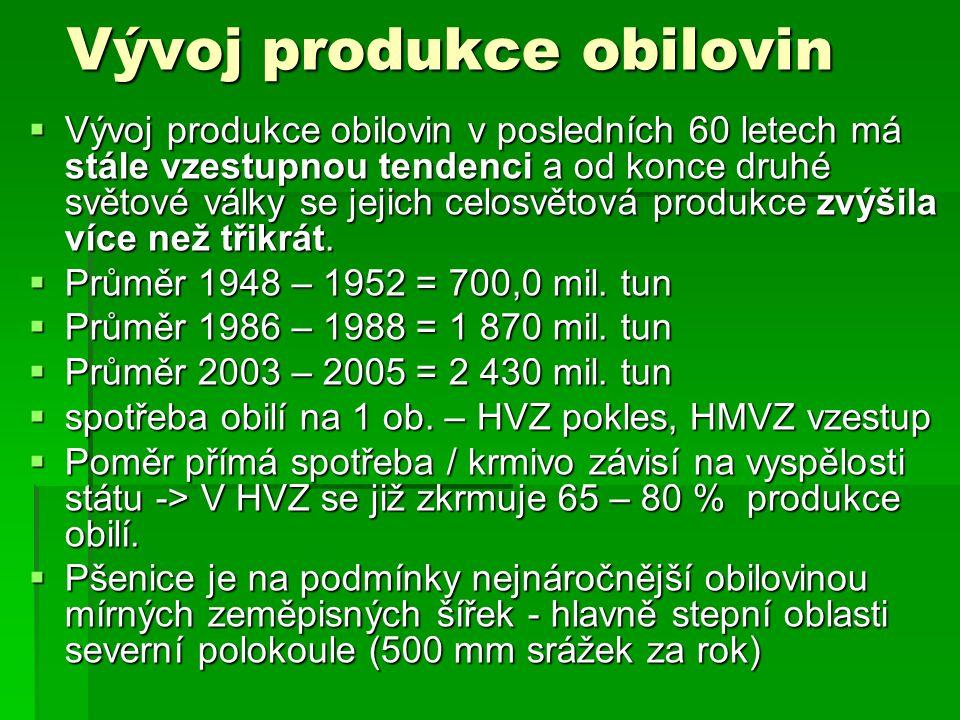 Vývoj produkce obilovin